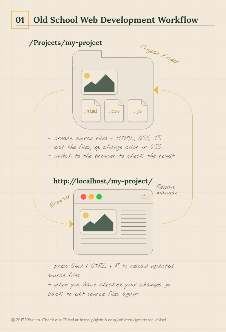 Old School Web Development Workflow