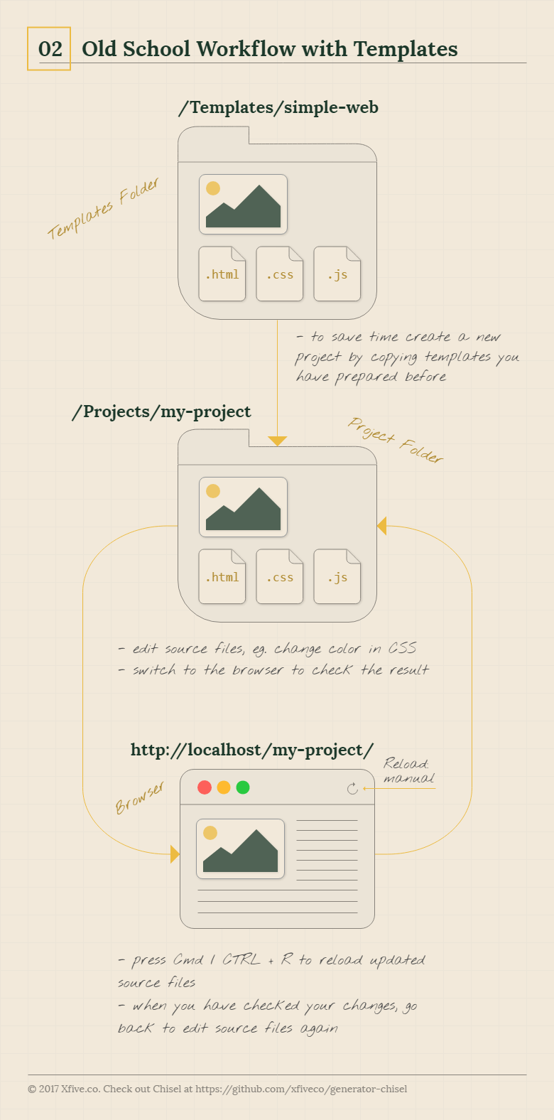 Old School Workflow with Templates