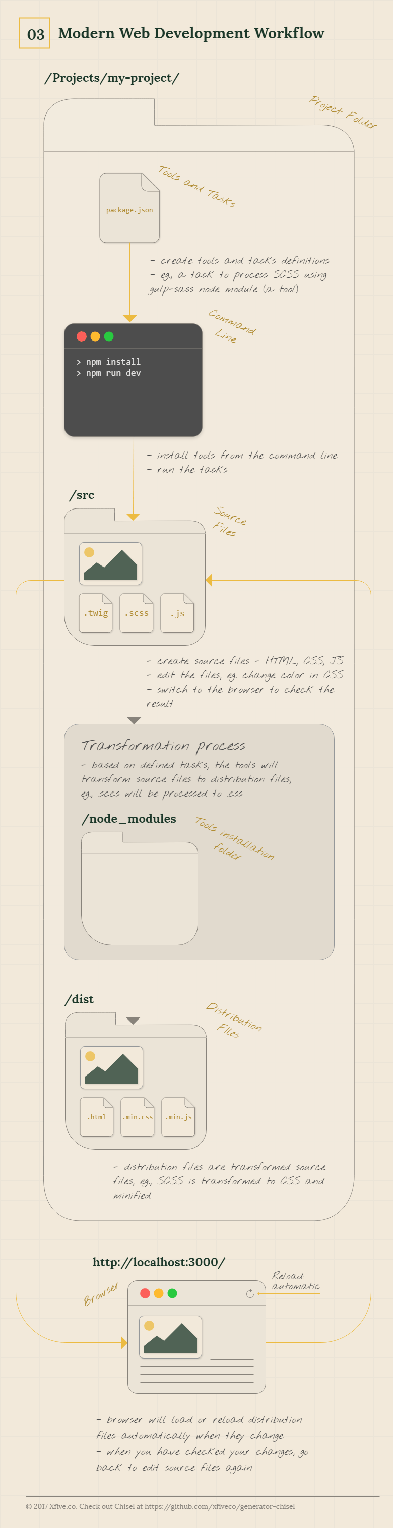 Modern Web Development Workflow