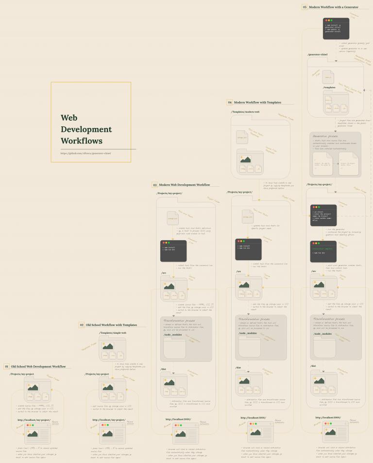 Web Development Workflows